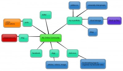 Mind map of my online community created with bubblus.com